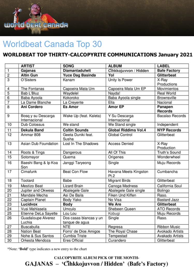WorldBeat Canada, Top 30, January 2021 (Canada), 6.2.2021