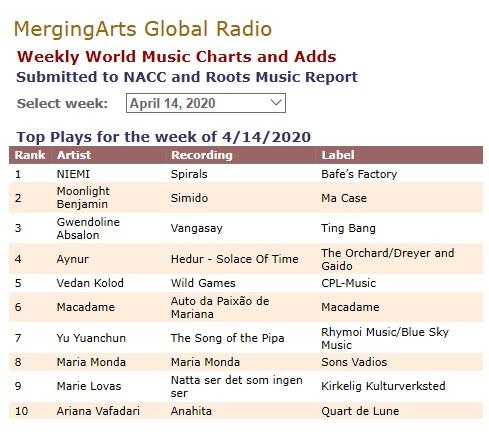 MergingArts Production, World Music Chart list (USA), 14.4.2020